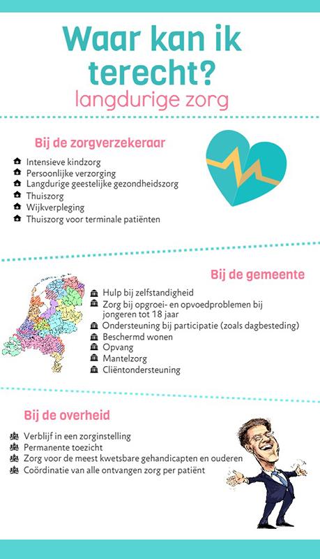 infographic langdurige zorg